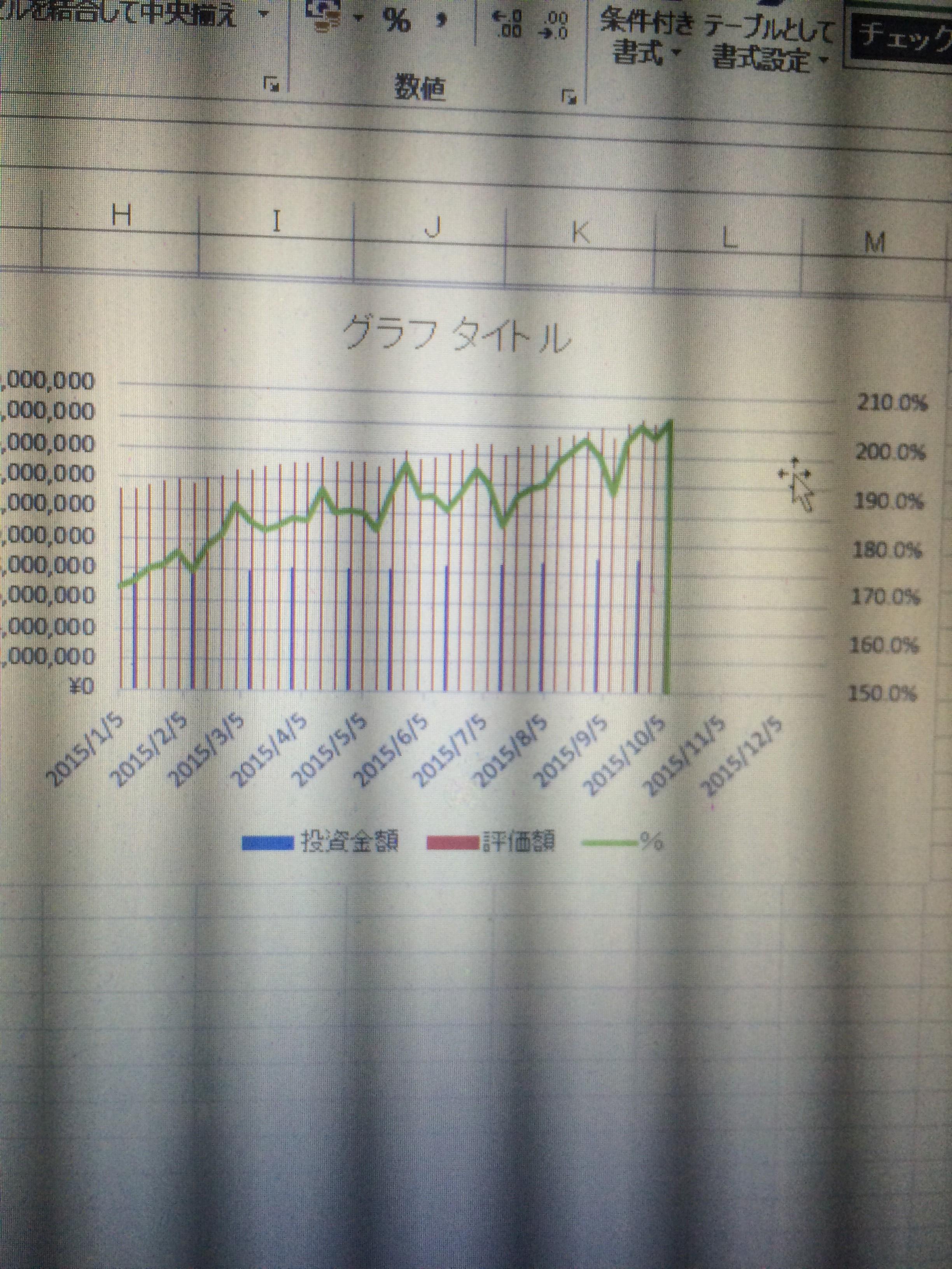 投資成績(9月28日)