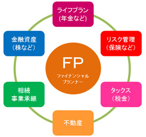 FP(ファイナンシャルプランナー)の限界