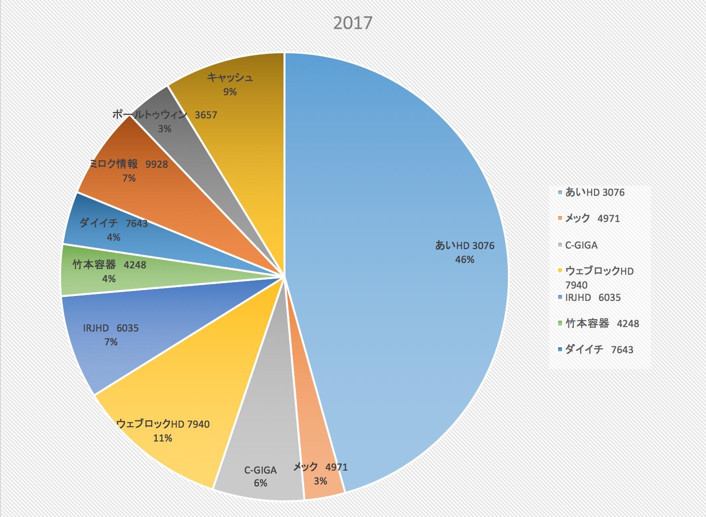 株式投資成績報告(2017/6/30)