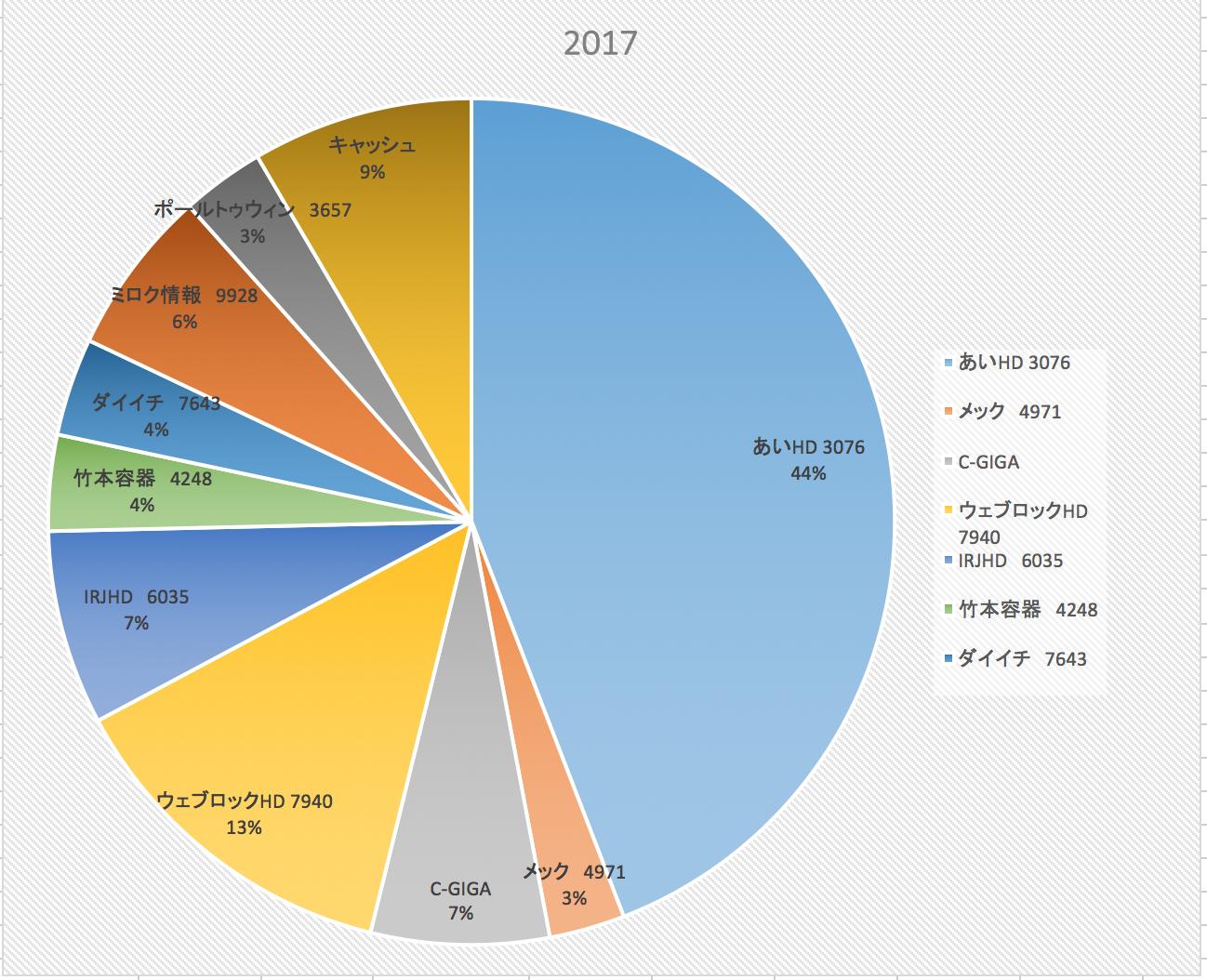 株式投資成績報告(2017/7/22)