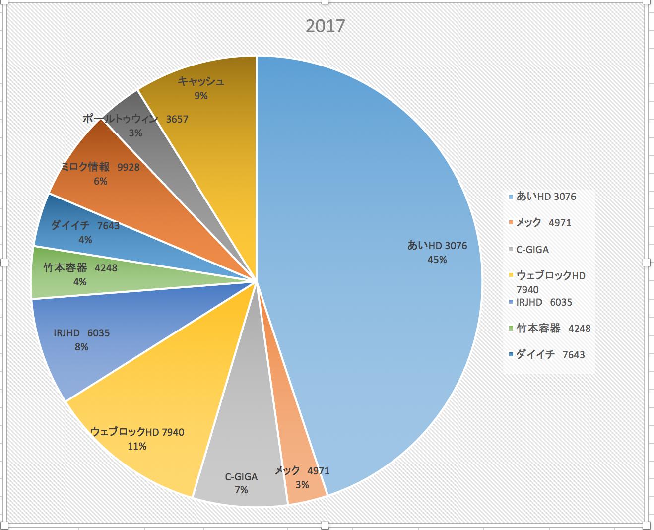 スターバックスから恥を偲んで(株式投資成績報告2017/7/8)