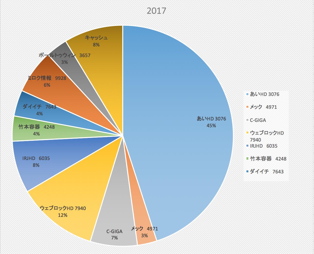 長期的に勝ち続けるために(株式投資成績報告2017/7/14)