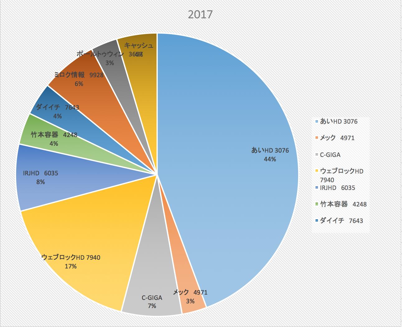 一昔前より間違いなく快適になっている一般ぴーぽー(株式投資成績報告2017/7/29)