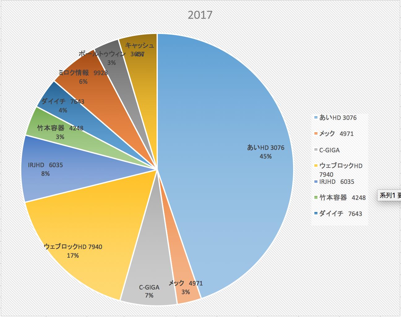 値動きより自分の投資スタイルを気にしよう(株式投資成績報告2017/8/4)