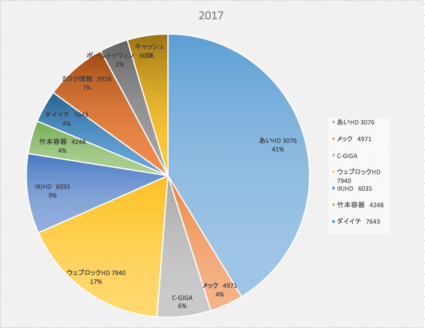 経済的自由か配偶者か(株式投資成績報告2017/9/30)