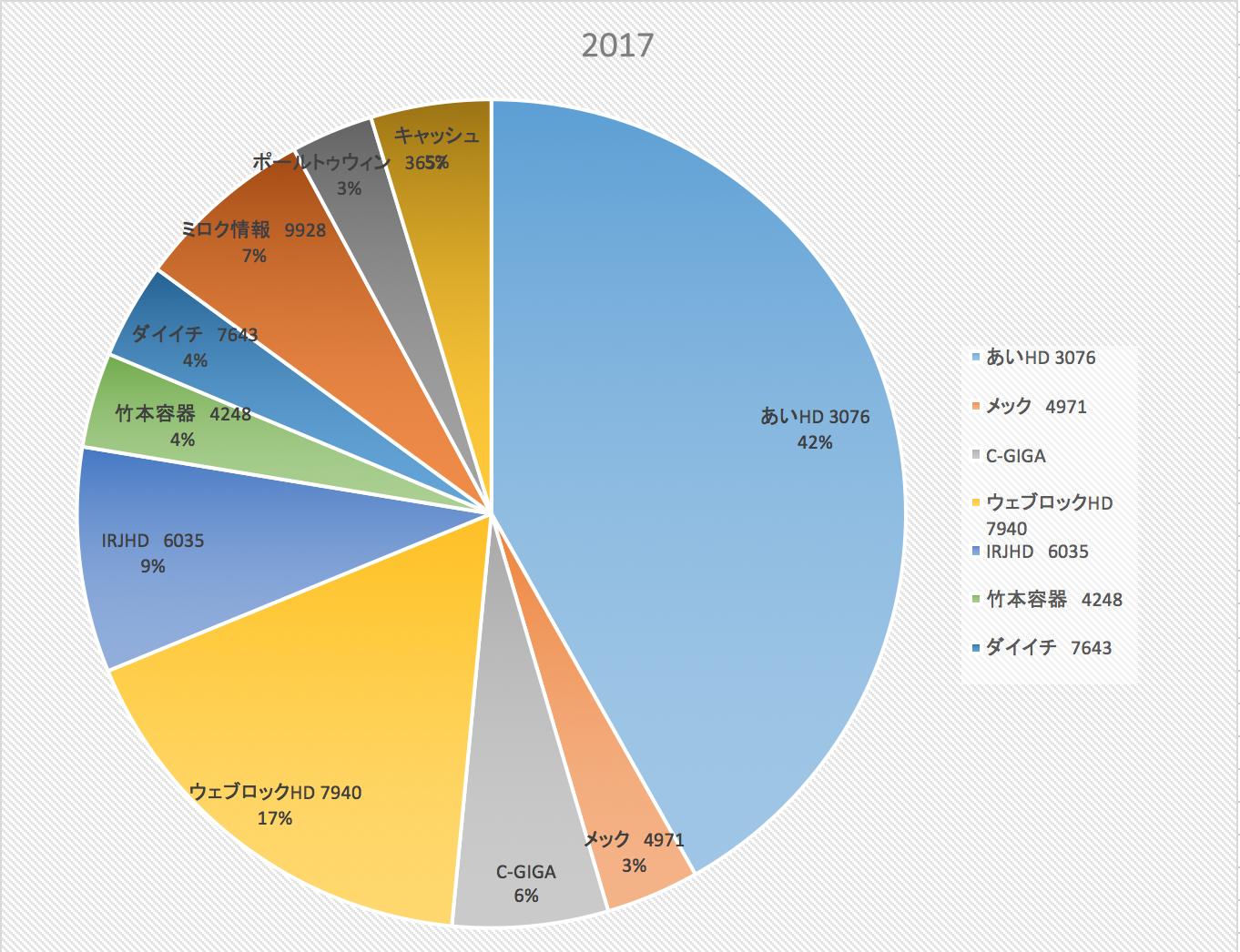 株式投資成績報告(2017/9/22)
