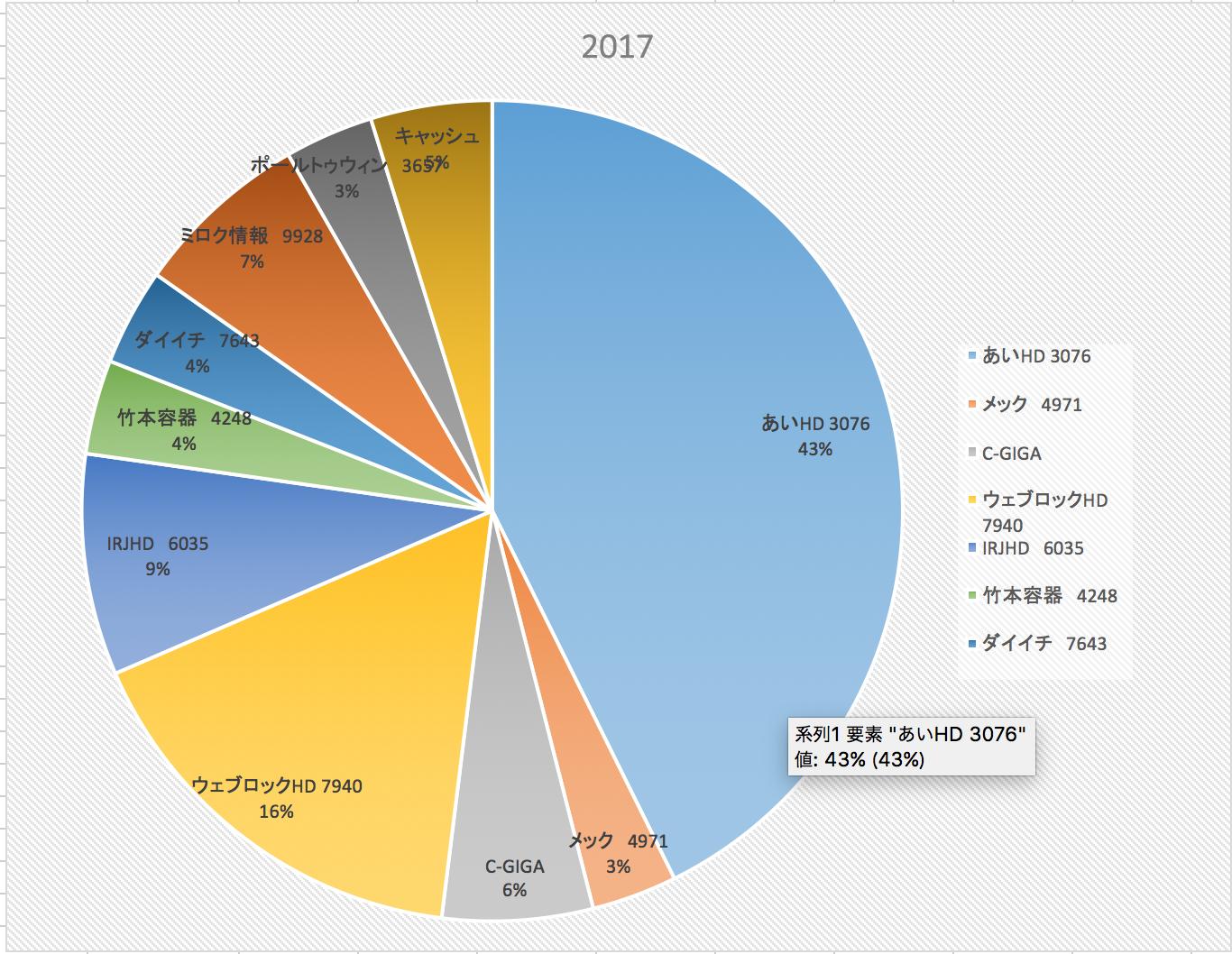 投資成績報告(2017/9/8)