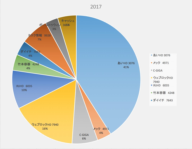 株式投資成績報告(2017/10/14)