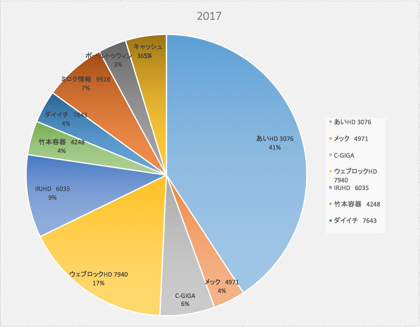 君人と比較したまふことなかれ(投資成績報告2017/10/7)