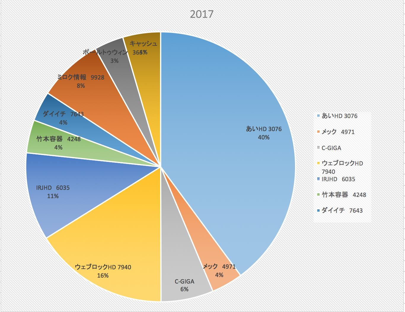 株式投資成績(2017/11/4)