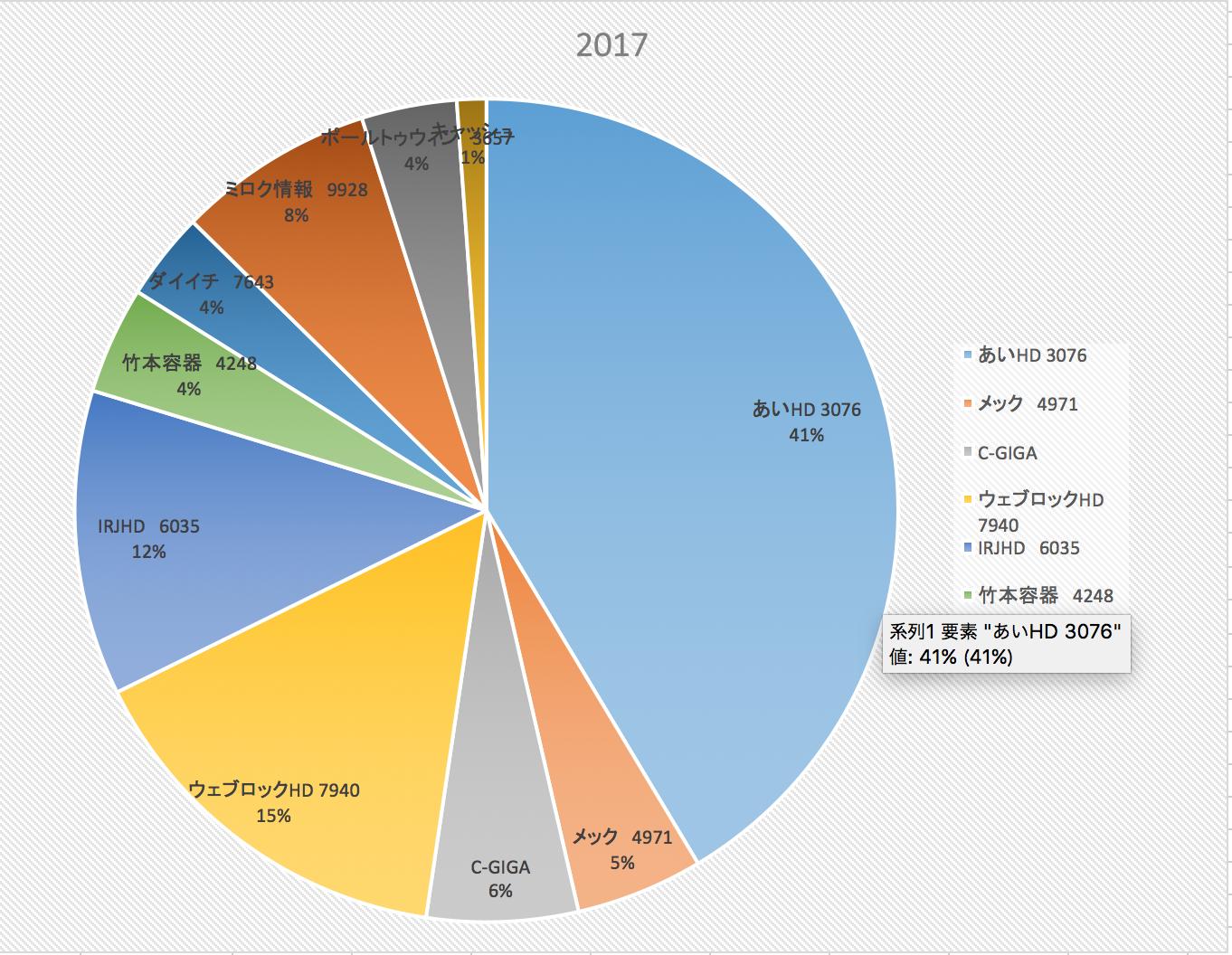 株式投資成績報告2017/11/25
