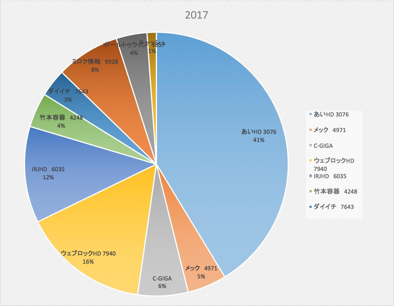 天国相場はいつまで続くのか(株式投資成績報告2017/12/2)