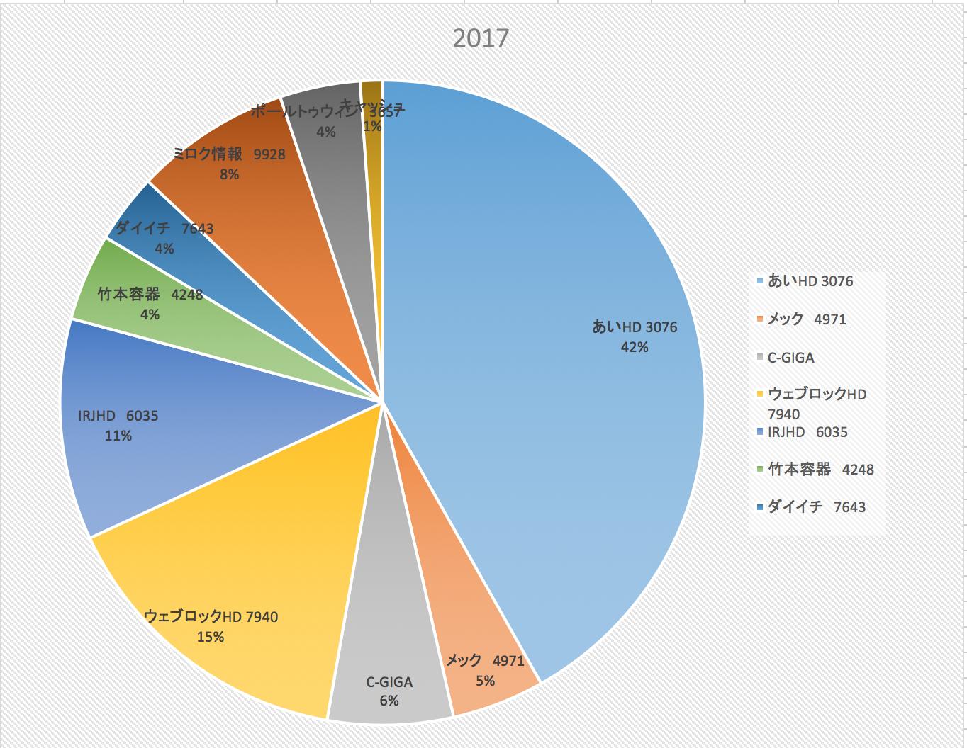 サラリーマンが資産を作るのは無理ゲー(株式投資成績報告2017/12/15)