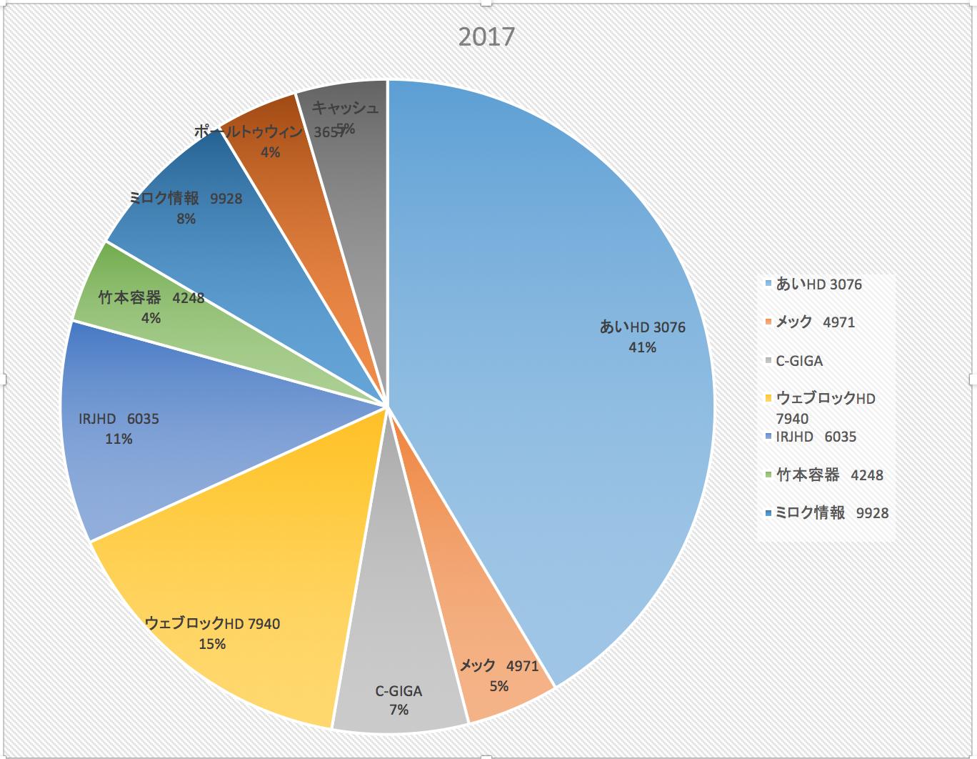 投資の実力ってなんだろう(株式投資成績報告2017/12/30)