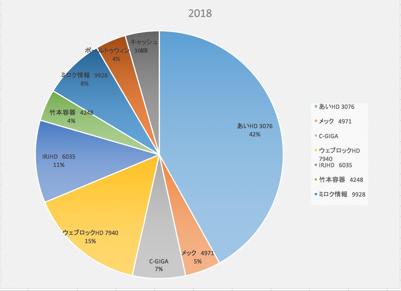 新年一発目(投資成績報告2018/1/8)