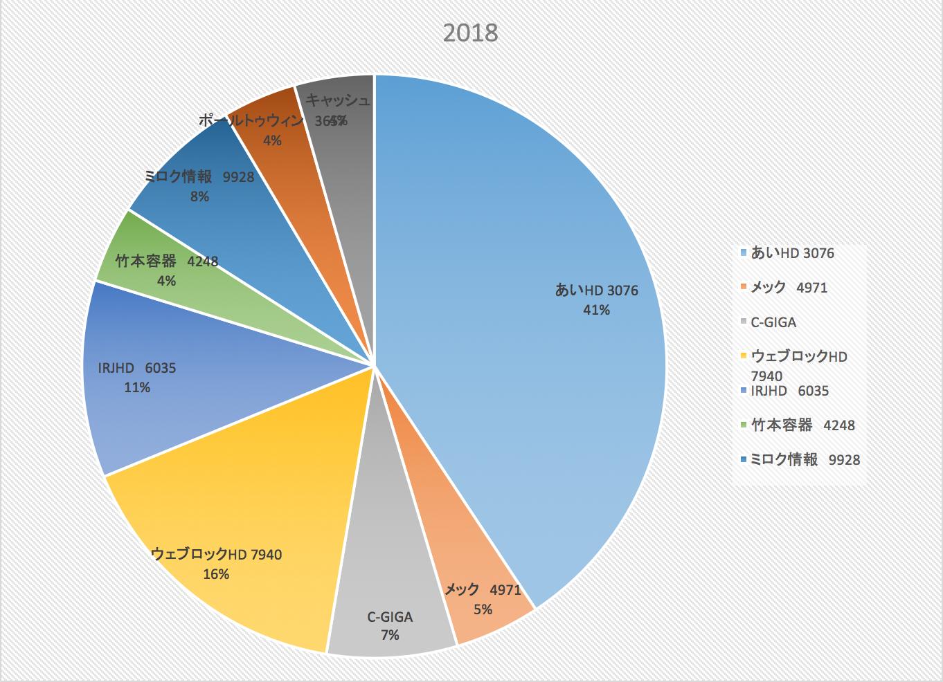 アナタハ神ヲシンジマスカ(株式投資成績報告2017/1/12)