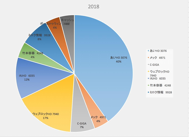 優秀な投資家は株も仮想通貨もやっている?(株式投資成績報告2017/1/27)