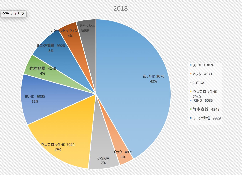 低年収は結婚できない説(株式投資成績報告2018/2/24)