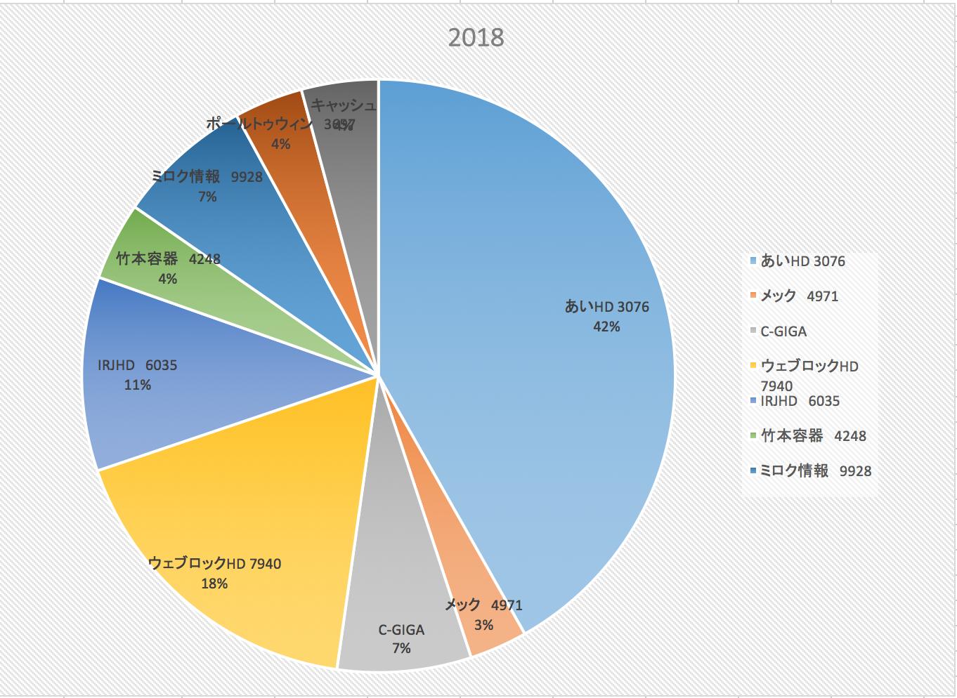 夢の専業投資家になるには(株式投資報告2018/3/9)