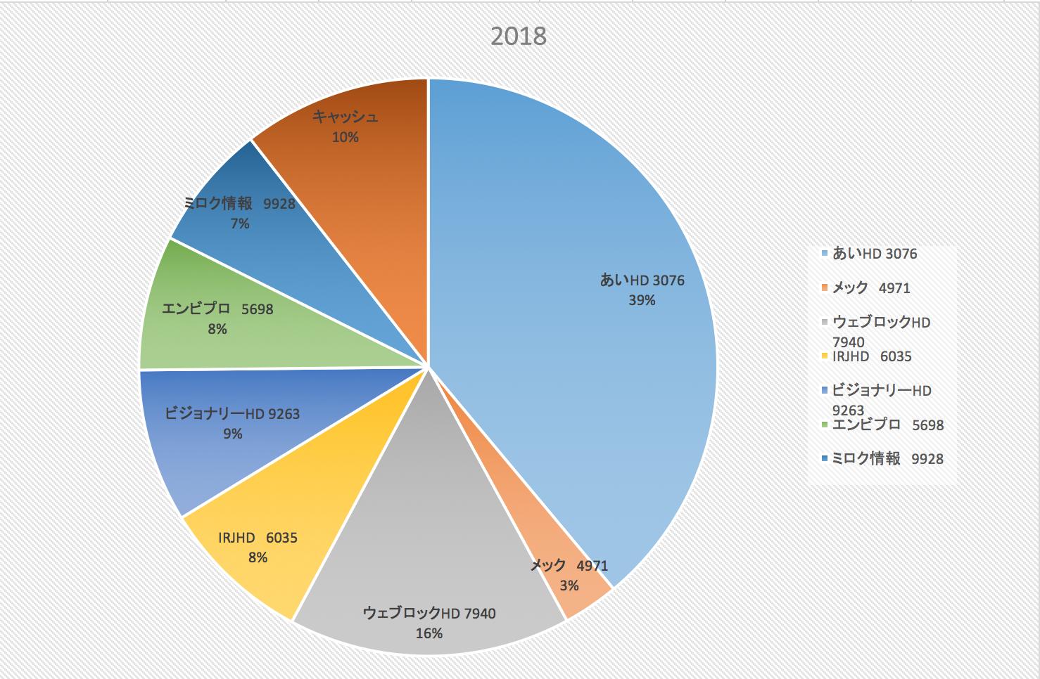 株式投資成績報告2017/4/27