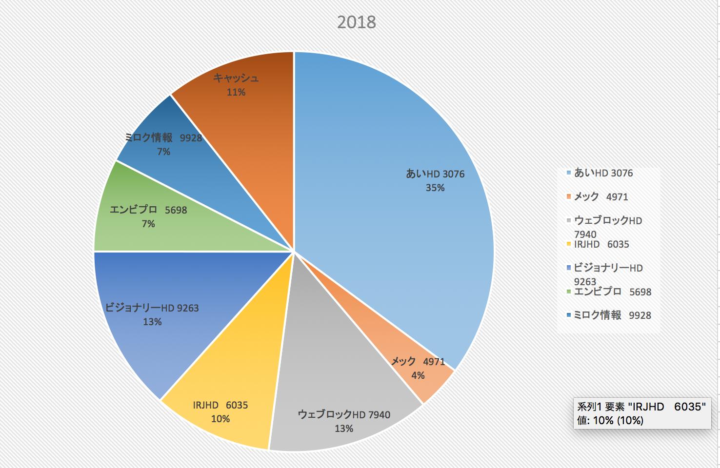 株式投資成績報告2018/5/25