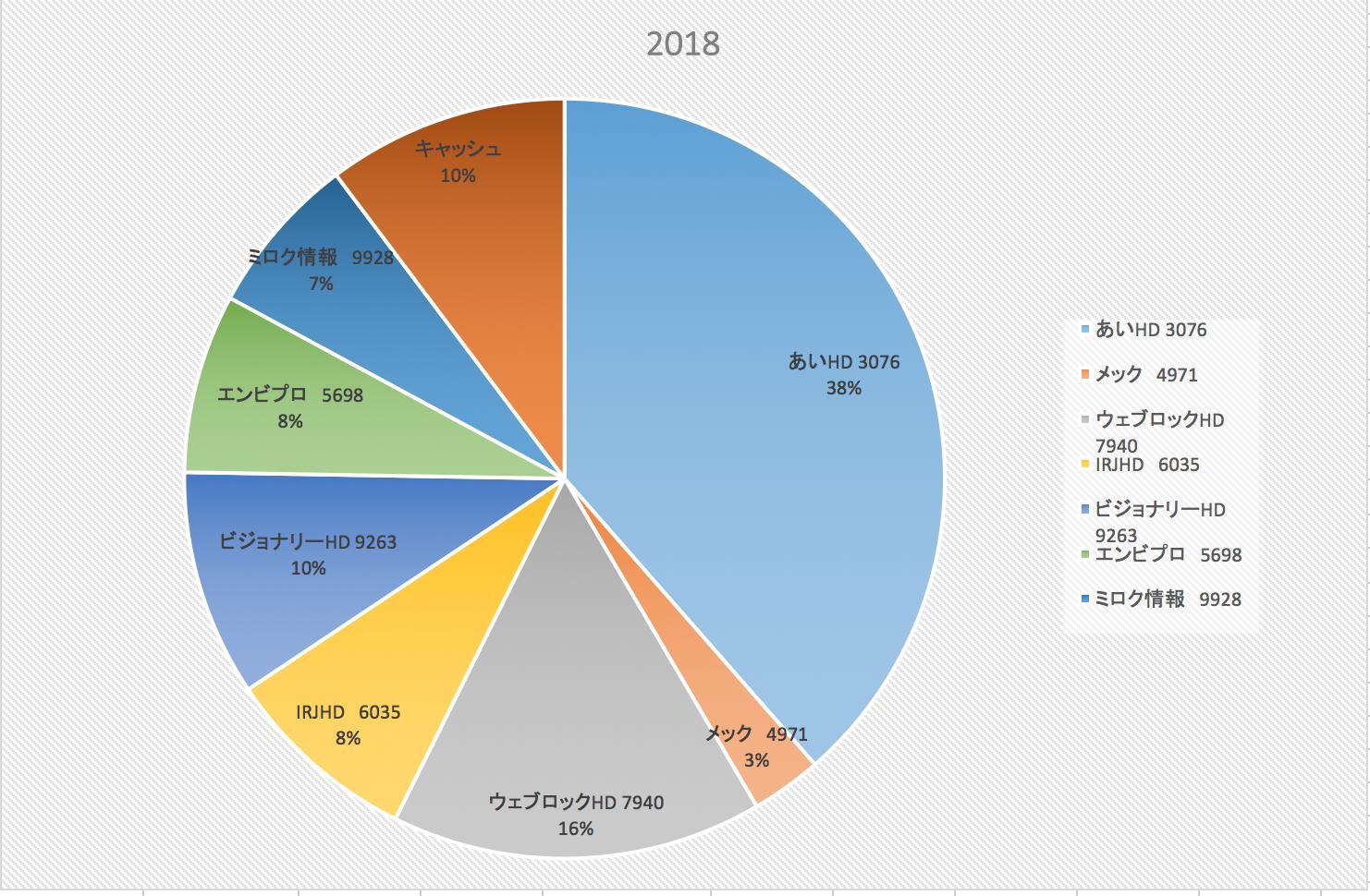 株式投資成績報告(2018/5/2)