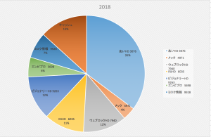 オクリビトは皆優秀なのか?(株式投資成績報告2018/6/16)