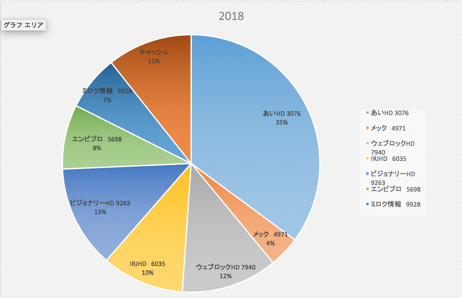 5Gの世界を体験してきた(投資成績報告2018/6/8)