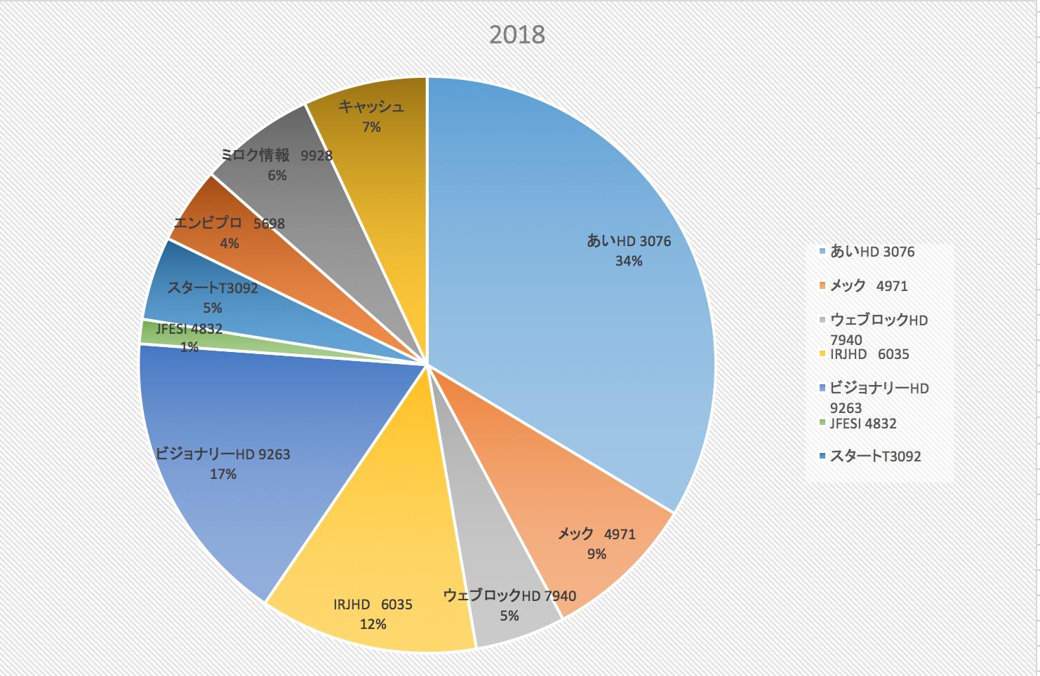 投資家は下落の時こそ自分たちの教義を唱える(株式投資成績報告2018/7/6)