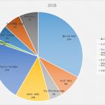 投資をする資格のない人はいる(株式投資成績報告2018/7/21)