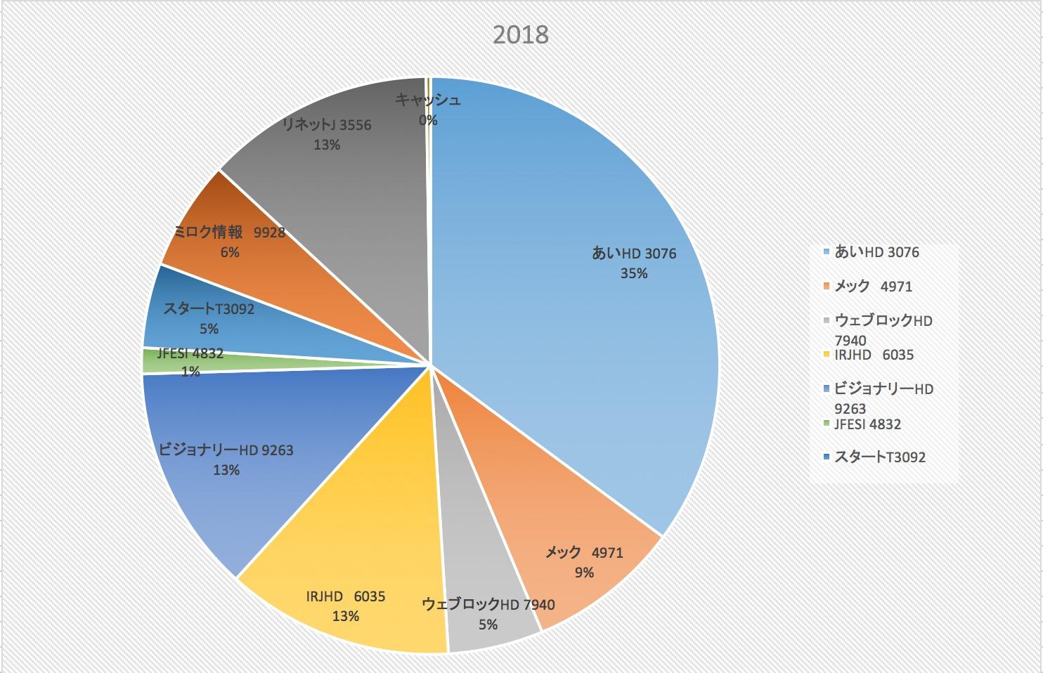 財務分析より先にビジネスを想像する(株式投資成績報告2018/8/24)