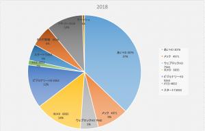 株価下落時の対応(株式投資報告2018/8/11)