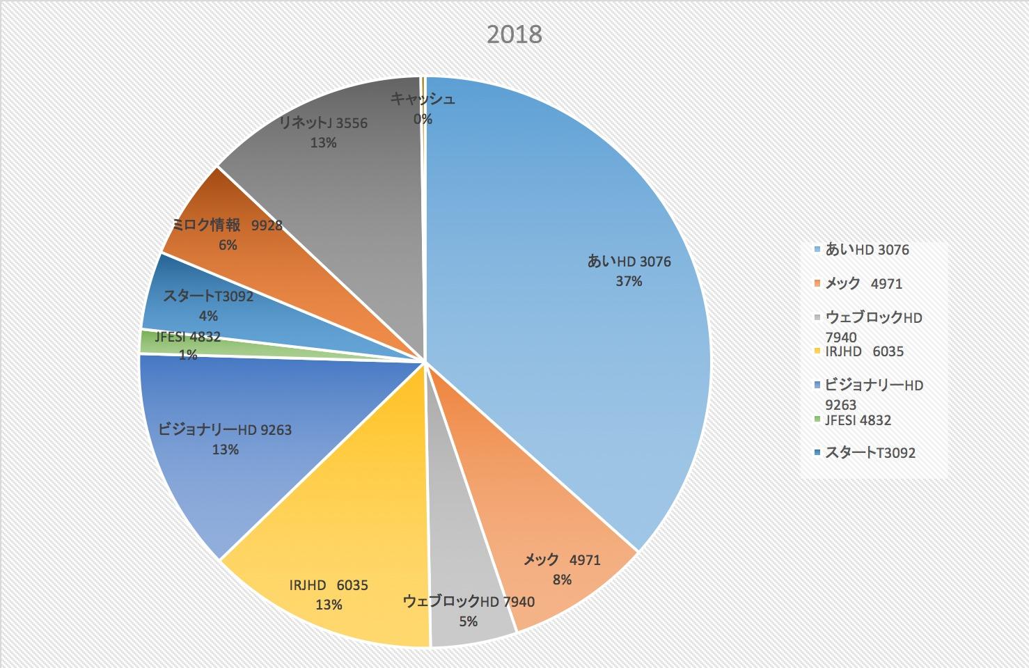 フルインベストになりました(株式投資成績報告2018/8/18)