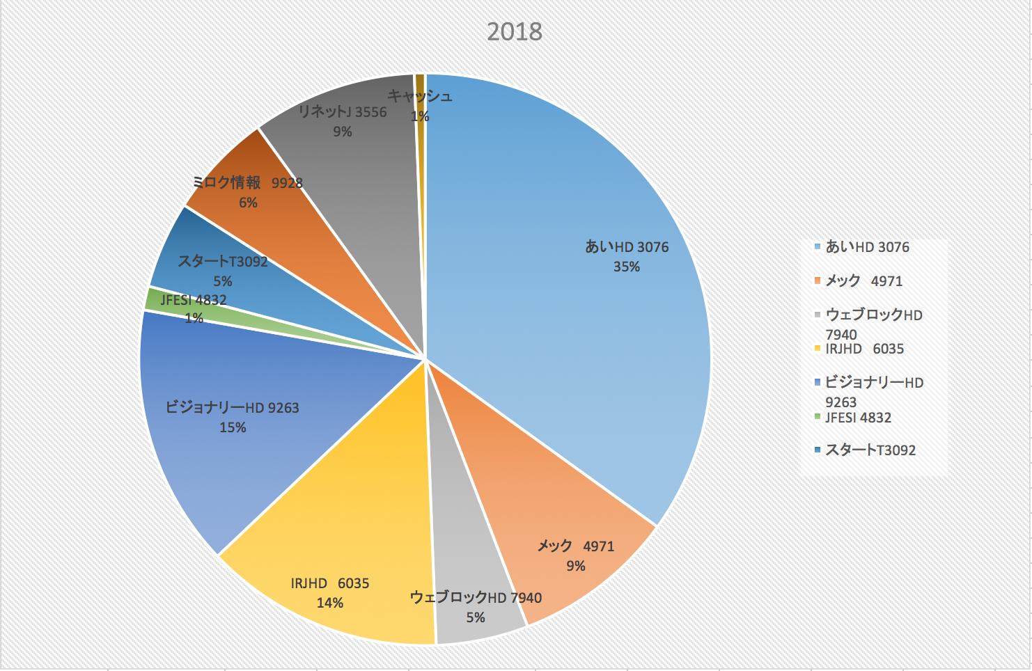 季節外れのジャンプ台を作りました(株式投資成績報告2018/8/3)
