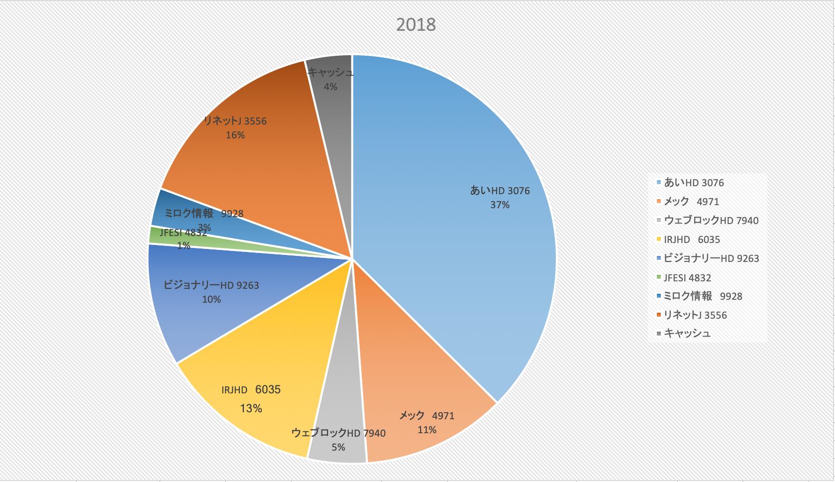 今年は強いぞインデックス(株式投資成績報告2018/9/28)