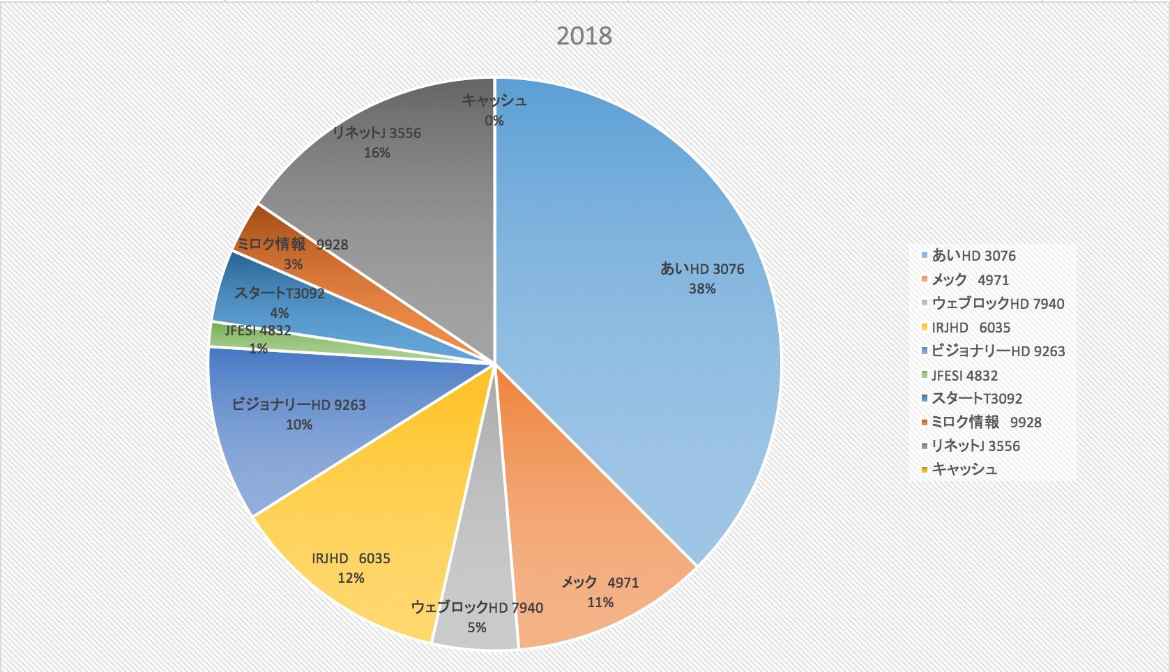 健康第一(株式投資成績報告2018/9/15)