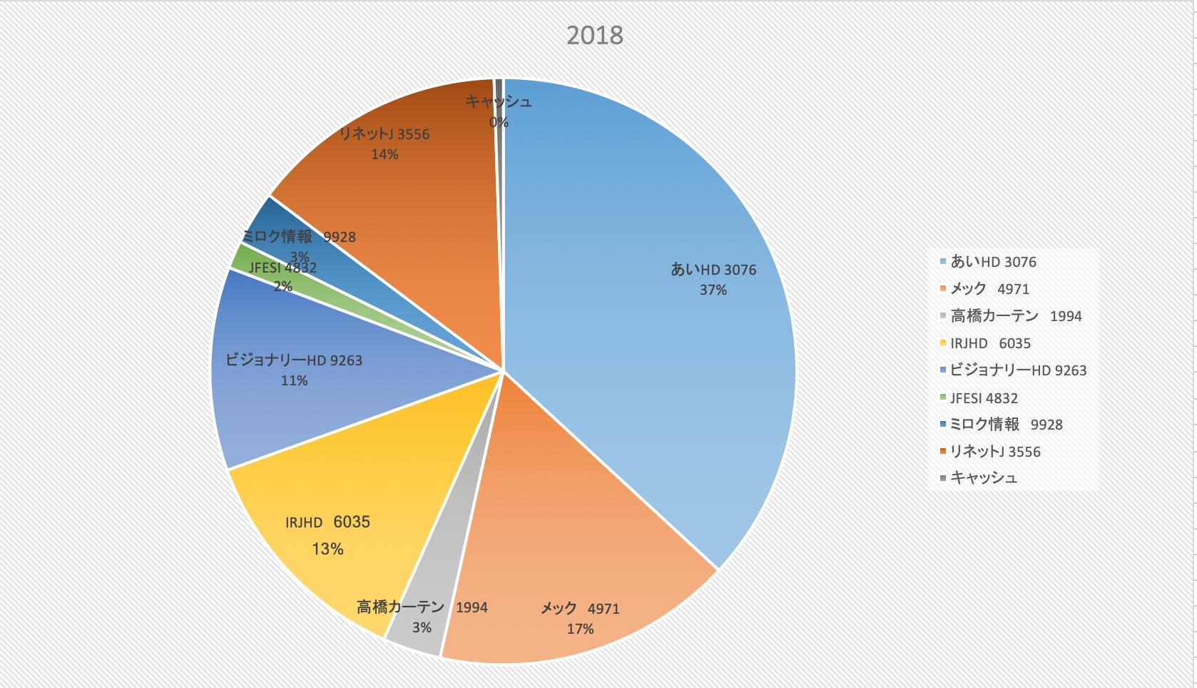 株式市場は盛者必衰(株式投資成績報告2018/10/20)