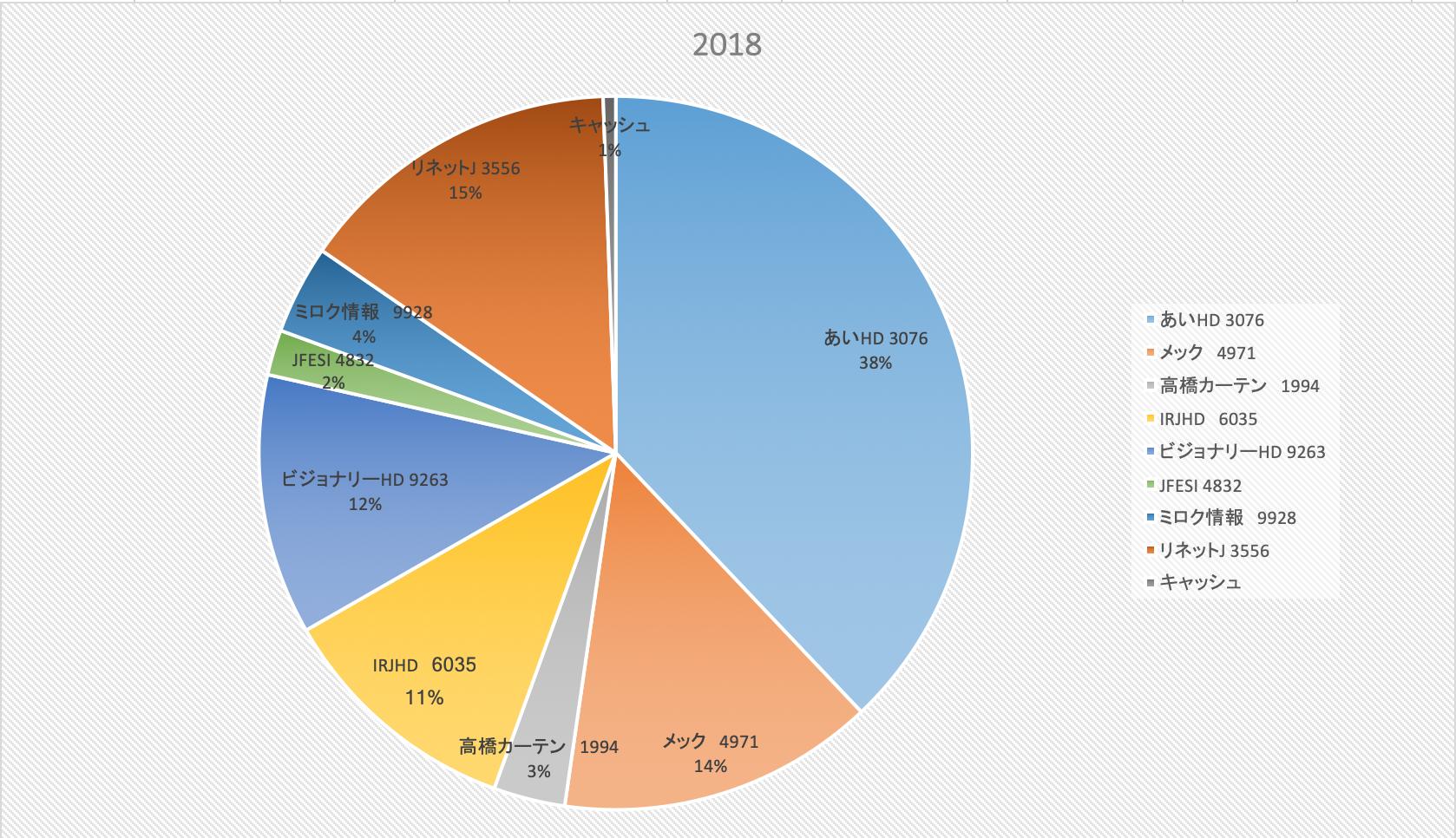 株式投資成績報告2018/11/26