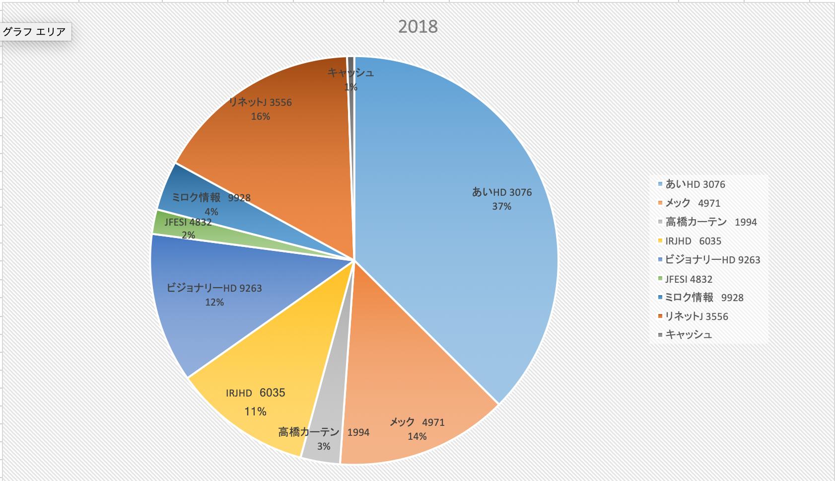 安定感と成長性のジレンマ(株式投資成績報告2018/11/18)
