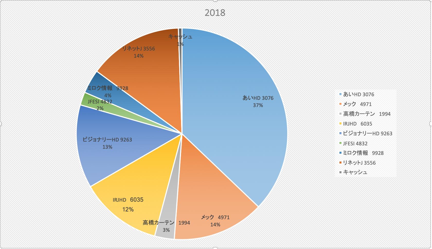 冬の希薄化祭り(株式投資成績報告2018/12/5)