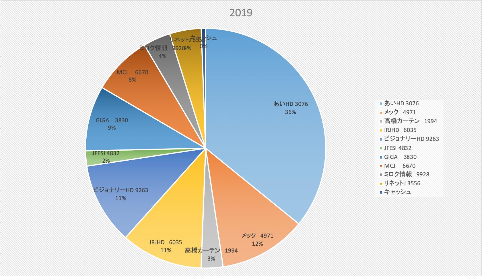 日本電産下方(投資成績報告2019/1/18)