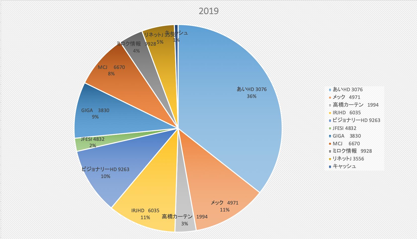 株式投資成績報告2019/2/1