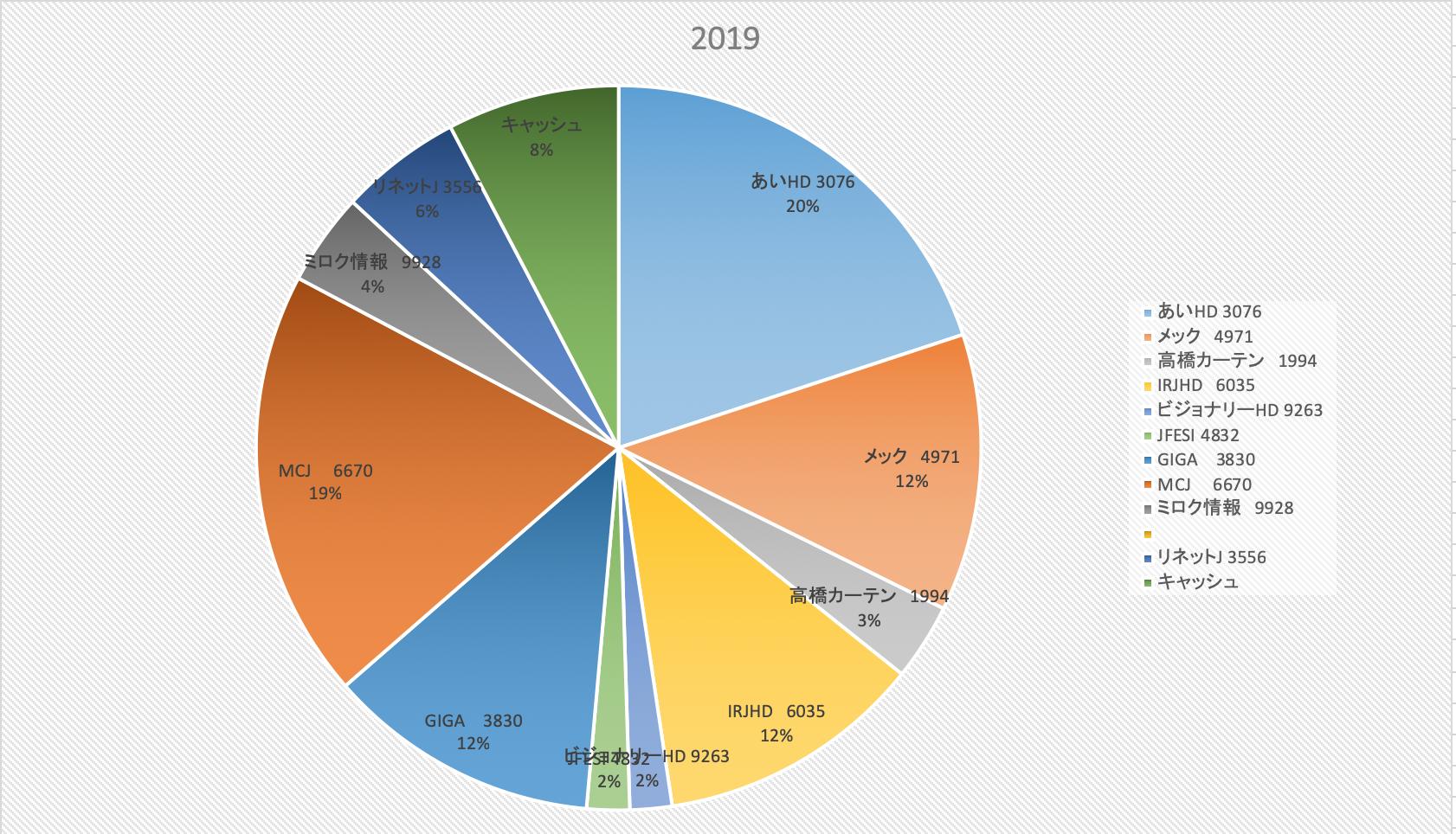 主力で大ダメージ(株式投資成績報告2019/2/15)