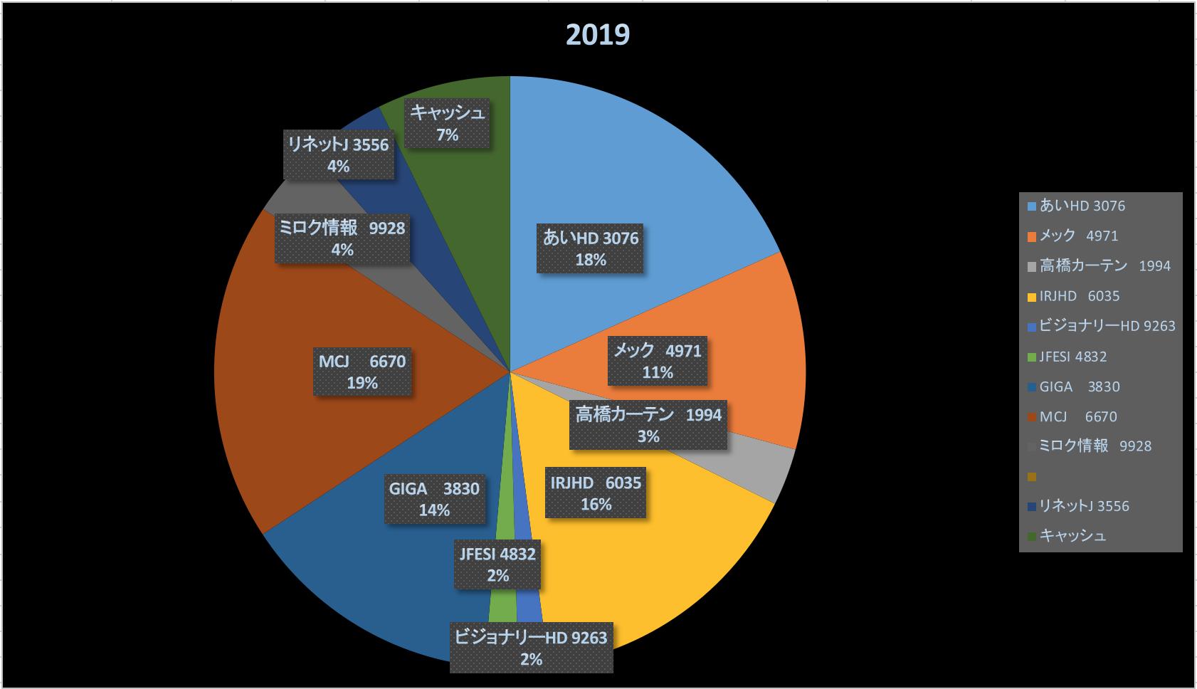 新学期(株式投資成績報告2019/3/30)