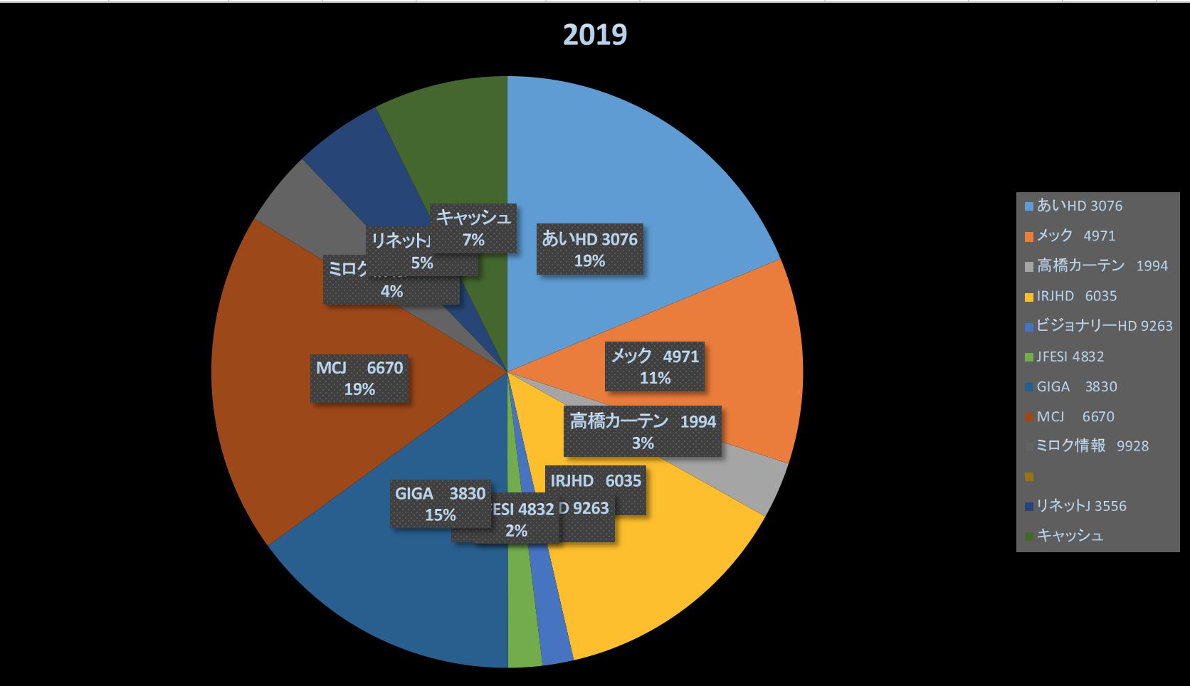 花粉の季節は外国へGO(株式投資成績報告2019/3/15)
