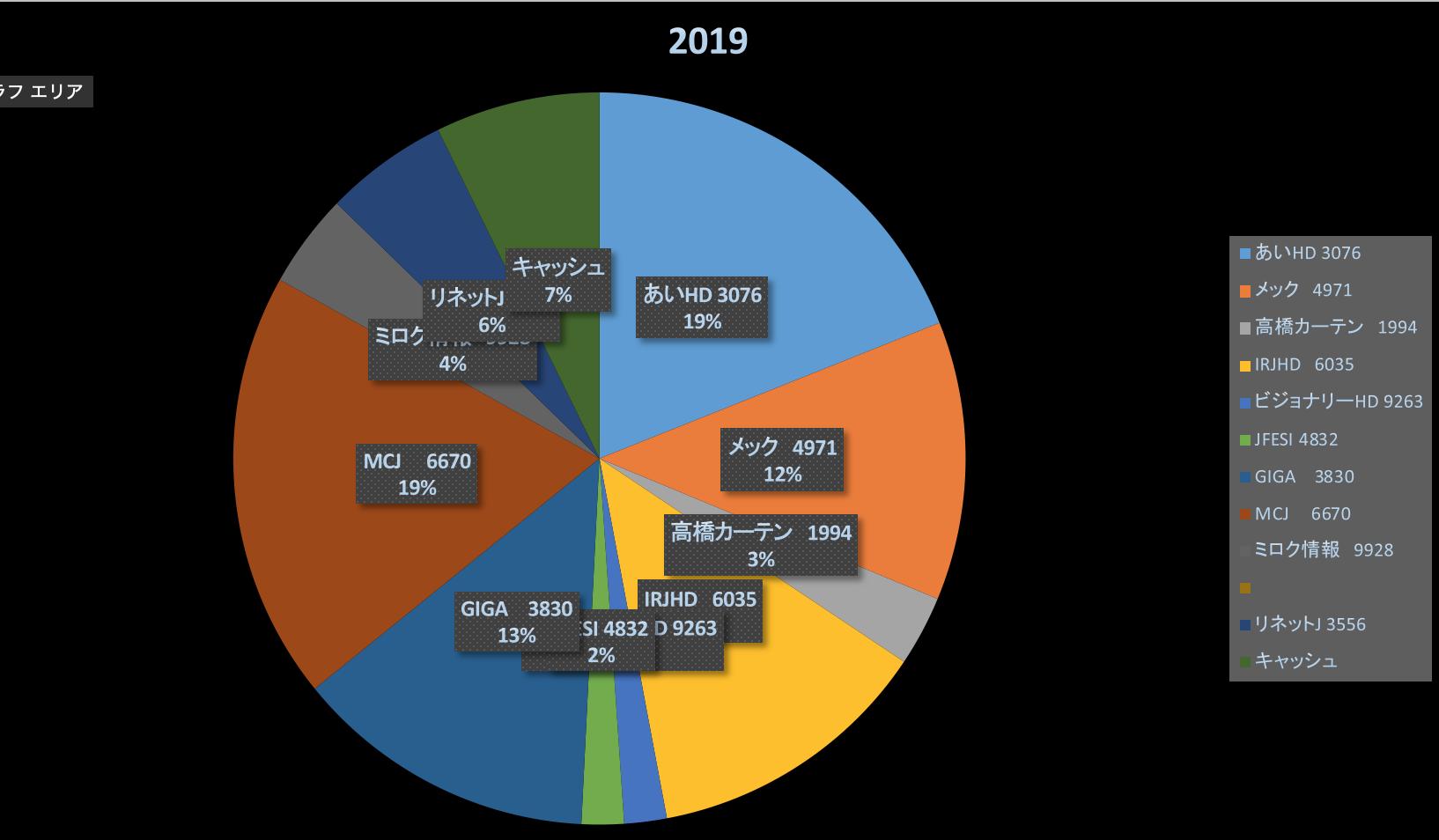 パンローリングセール(株式投資報告2019/3/1)