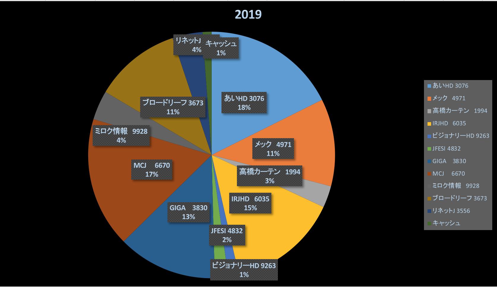 知ったか万歳(株式投資成績報告2019/4/13)