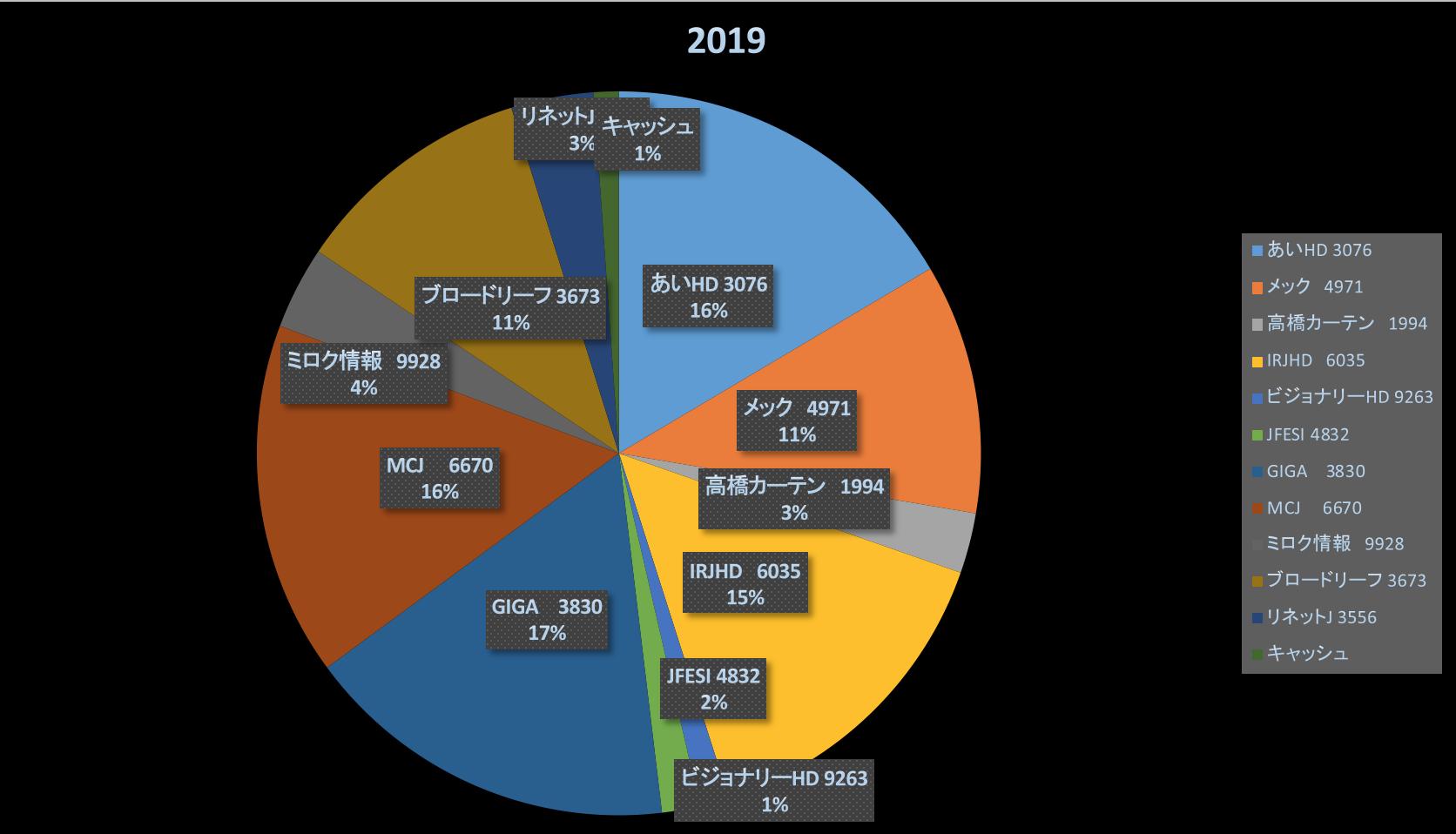 こんまりと本(株式投資成績報告2019/4/21)