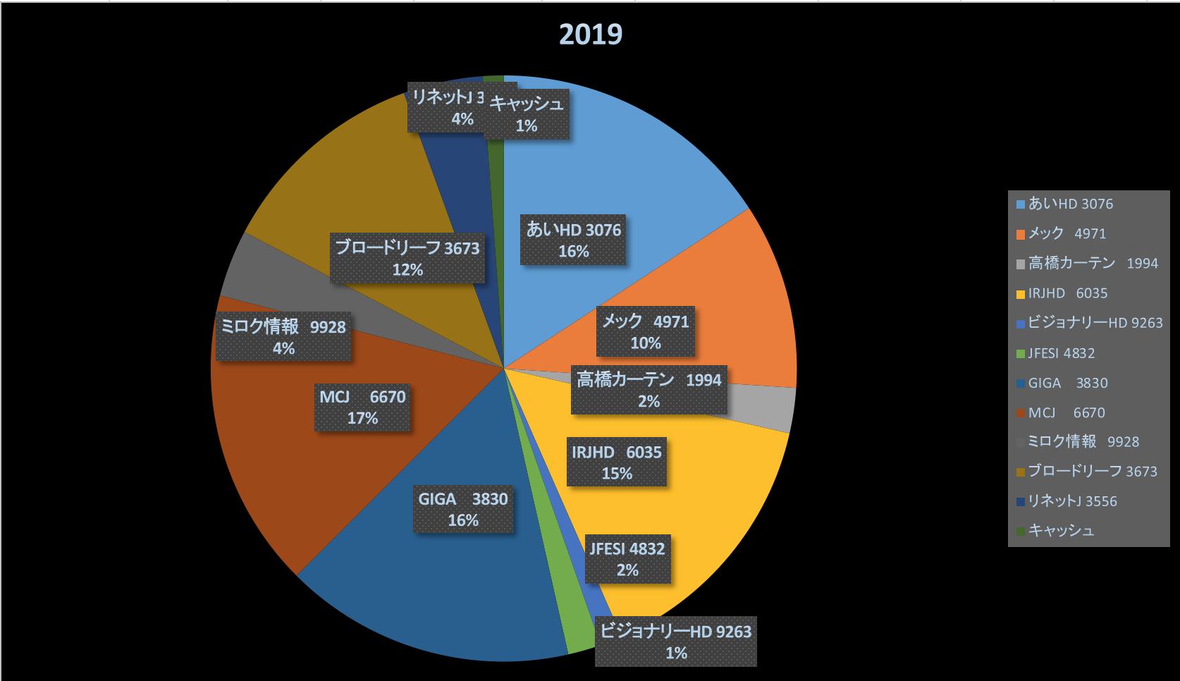 コーヒーが好き(株式投資成績報告2019/5/12)