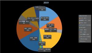 見城、炎上(株式等成績報告2019/5/18)